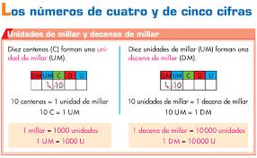 Números de 4 cifras